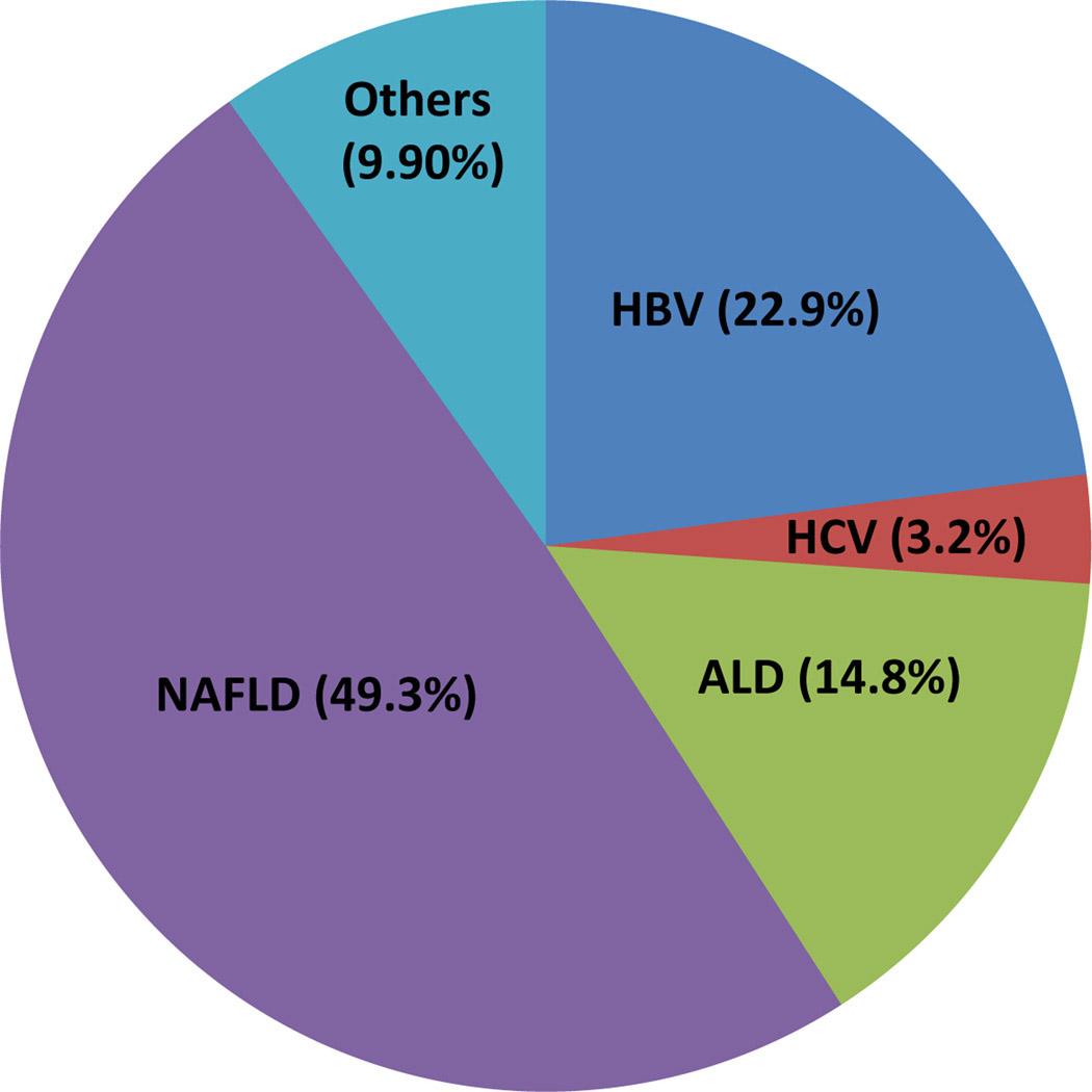 статистика черен дроб